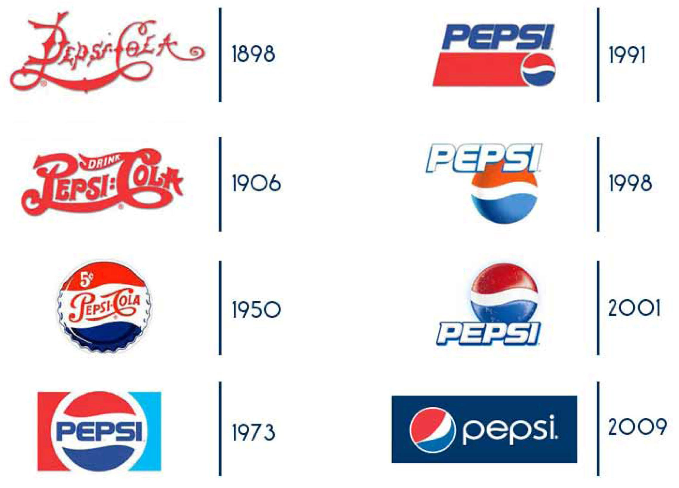 an introduction to the history of pepsico