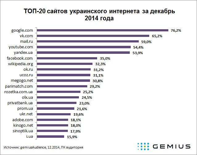 Сайт знакомств украина рейтинг укр сайтов