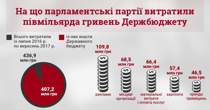 Инфографика: cvu.org.ua