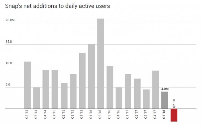 Темпы роста аудитории Snapchat по кварталам, график Recode