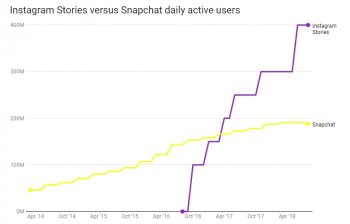 Сравнение аудитории Instagram Stories и Snapchat