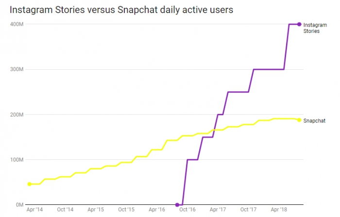 Snapchat потерял 3 млн пользователей за квартал