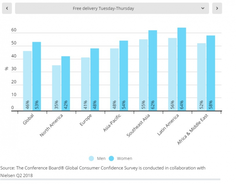 Nielsen Global Diversity and Energing Women Survey