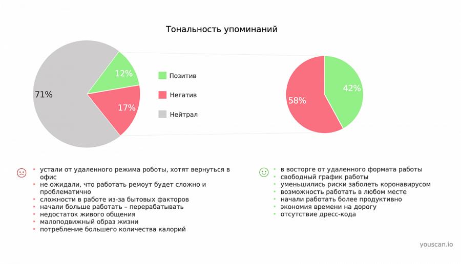 Соотношение количества позитивных и негативных постов в социальных медиа об удаленной работе