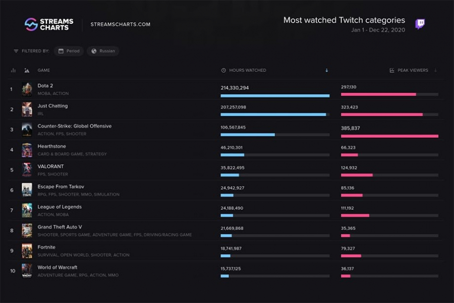 Most watched Twitch categories