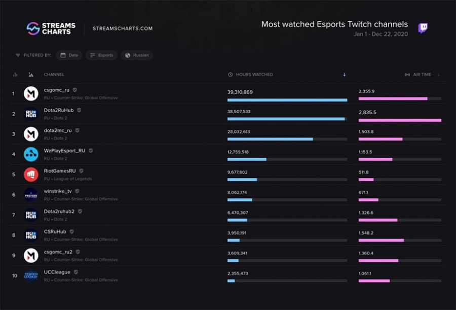 Most watched Esports Twitch channels