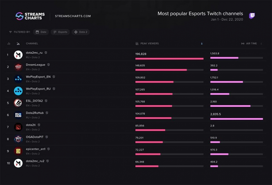 Most Popular Esports Twitch channels, Dota 2