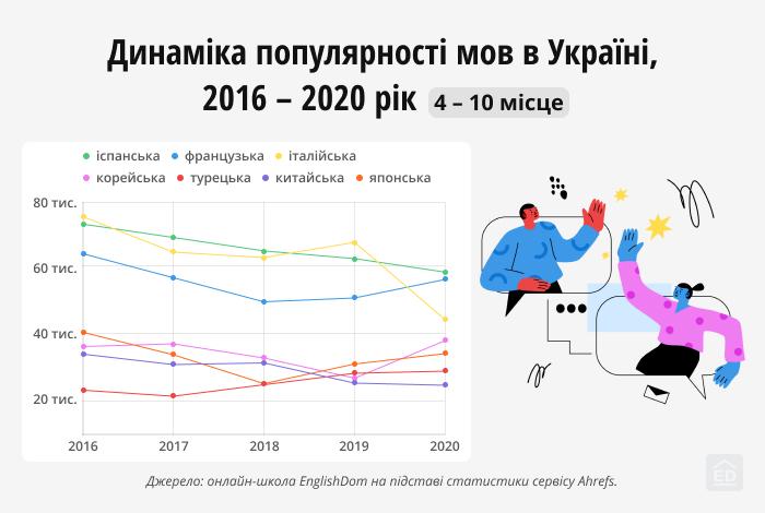 Сумарна кількість річних запитів російською та українською мовою з 2016 по 2020 рік.