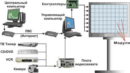 СитиВидение - Блок-схема системы управления видеоэкраном.